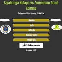 Siyabonga Nhlapo vs Gomolemo Grant Kekana h2h player stats