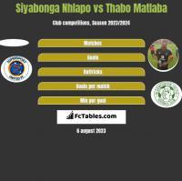 Siyabonga Nhlapo vs Thabo Matlaba h2h player stats