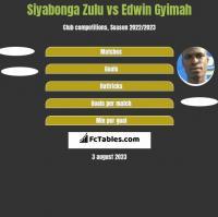 Siyabonga Zulu vs Edwin Gyimah h2h player stats