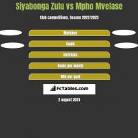 Siyabonga Zulu vs Mpho Mvelase h2h player stats