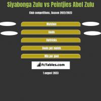 Siyabonga Zulu vs Peintjies Abel Zulu h2h player stats