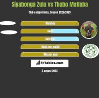 Siyabonga Zulu vs Thabo Matlaba h2h player stats
