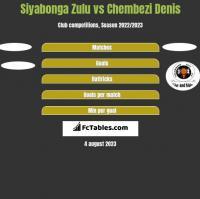 Siyabonga Zulu vs Chembezi Denis h2h player stats