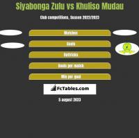 Siyabonga Zulu vs Khuliso Mudau h2h player stats