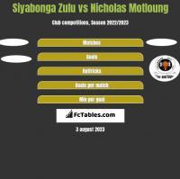 Siyabonga Zulu vs Nicholas Motloung h2h player stats