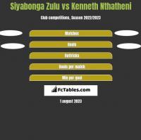 Siyabonga Zulu vs Kenneth Nthatheni h2h player stats