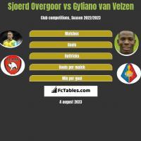 Sjoerd Overgoor vs Gyliano van Velzen h2h player stats