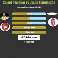 Sjoerd Overgoor vs Jason Bourdouxhe h2h player stats