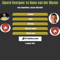 Sjoerd Overgoor vs Koen van der Biezen h2h player stats
