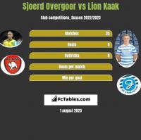 Sjoerd Overgoor vs Lion Kaak h2h player stats