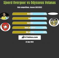 Sjoerd Overgoor vs Odysseus Velanas h2h player stats