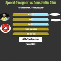 Sjoerd Overgoor vs Constantin Albu h2h player stats