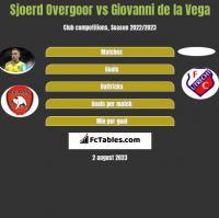 Sjoerd Overgoor vs Giovanni de la Vega h2h player stats