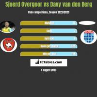 Sjoerd Overgoor vs Davy van den Berg h2h player stats