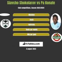 Slavcho Shokolarov vs Pa Konate h2h player stats
