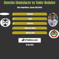 Slavcho Shokolarov vs Todor Nedelev h2h player stats