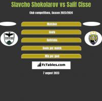 Slavcho Shokolarov vs Salif Cisse h2h player stats