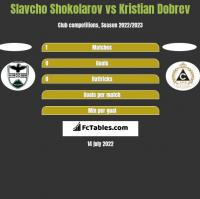 Slavcho Shokolarov vs Kristian Dobrev h2h player stats