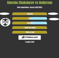 Slavcho Shokolarov vs Anderson h2h player stats
