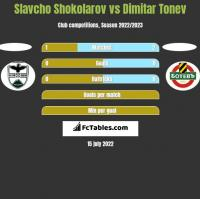 Slavcho Shokolarov vs Dimitar Tonev h2h player stats