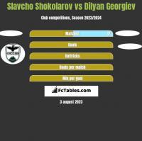 Slavcho Shokolarov vs Dilyan Georgiev h2h player stats