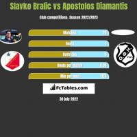 Slavko Bralic vs Apostolos Diamantis h2h player stats
