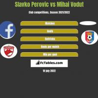 Slavko Perovic vs Mihai Vodut h2h player stats