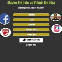 Slavko Perovic vs Valmir Berisha h2h player stats