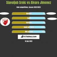 Slavoljub Srnic vs Alvaro Jimenez h2h player stats