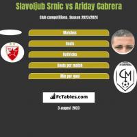 Slavoljub Srnic vs Ariday Cabrera h2h player stats