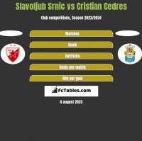 Slavoljub Srnic vs Cristian Cedres h2h player stats
