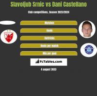 Slavoljub Srnic vs Dani Castellano h2h player stats
