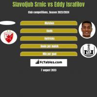 Slavoljub Srnic vs Eddy Israfilov h2h player stats