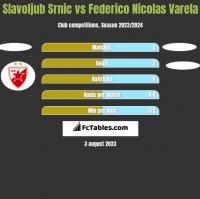 Slavoljub Srnic vs Federico Nicolas Varela h2h player stats