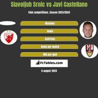 Slavoljub Srnic vs Javi Castellano h2h player stats