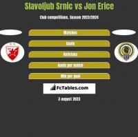 Slavoljub Srnic vs Jon Erice h2h player stats