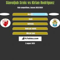 Slavoljub Srnic vs Kirian Rodriguez h2h player stats
