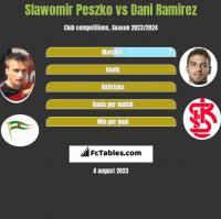 Slawomir Peszko vs Dani Ramirez h2h player stats