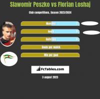Sławomir Peszko vs Florian Loshaj h2h player stats