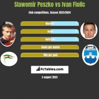 Sławomir Peszko vs Ivan Fiolic h2h player stats
