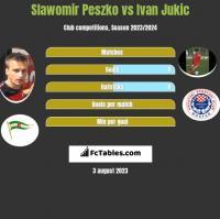 Slawomir Peszko vs Ivan Jukic h2h player stats