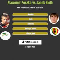 Slawomir Peszko vs Jacek Kielb h2h player stats