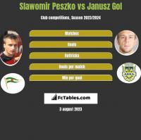 Sławomir Peszko vs Janusz Gol h2h player stats