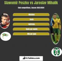 Slawomir Peszko vs Jaroslav Mihalik h2h player stats