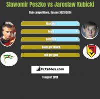 Slawomir Peszko vs Jaroslaw Kubicki h2h player stats