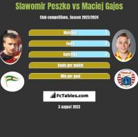 Sławomir Peszko vs Maciej Gajos h2h player stats