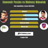 Sławomir Peszko vs Mateusz Wdowiak h2h player stats