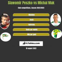 Slawomir Peszko vs Michal Mak h2h player stats