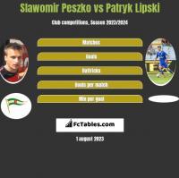 Sławomir Peszko vs Patryk Lipski h2h player stats