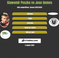 Sławomir Peszko vs Jose Gomes h2h player stats